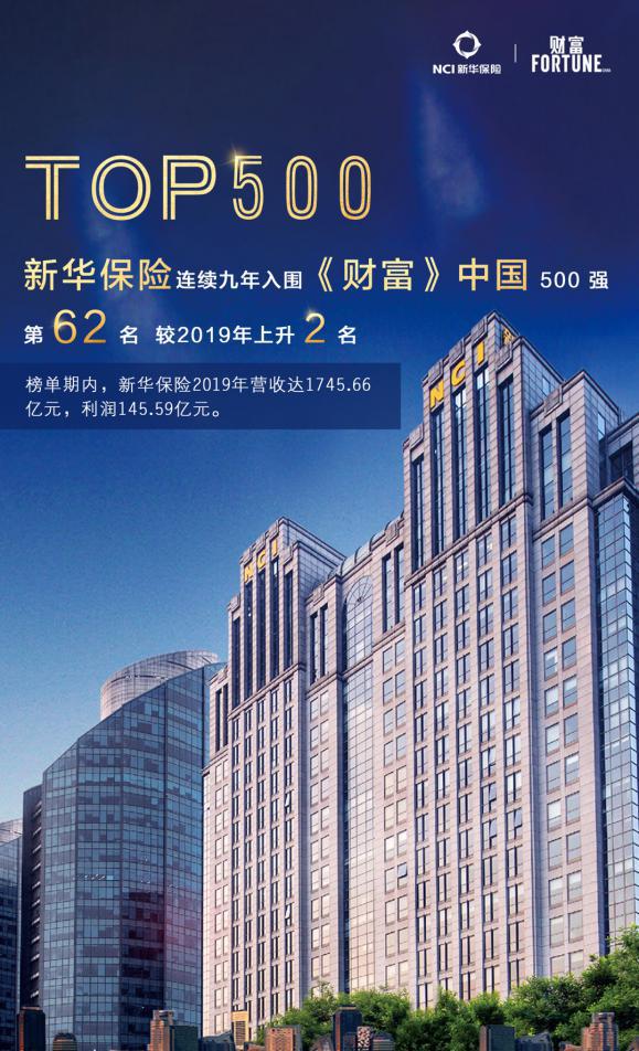 聚力腾飞|新华保险居2020年《财富》中国500强第62位!