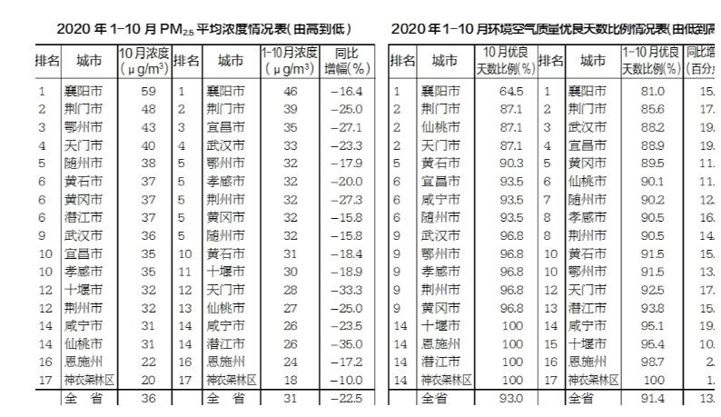 湖北省2020年1-10月环境空气质量重要数据通报